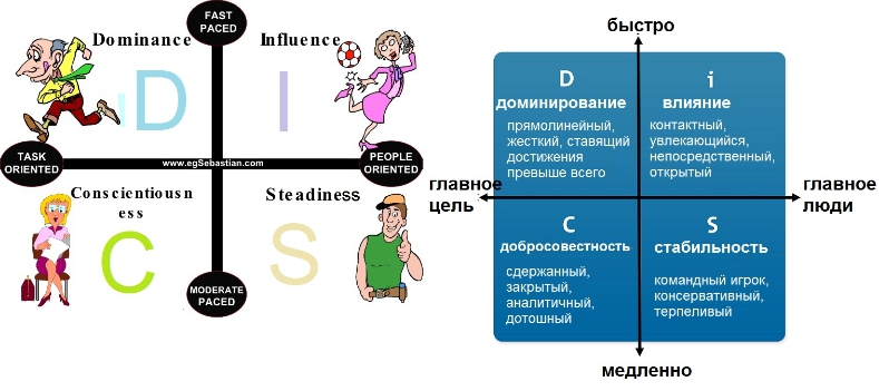 marryi disc assessment types - 1513×677