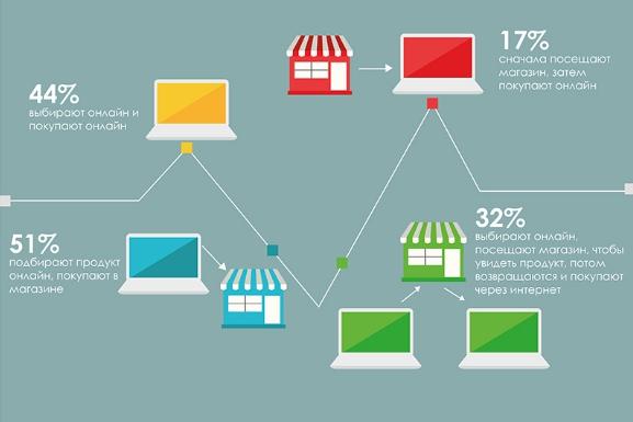 онлайн покупки