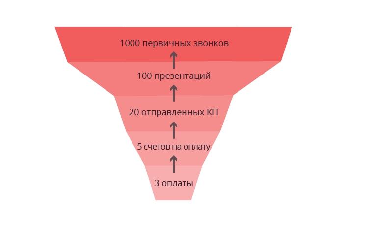 план по активностям