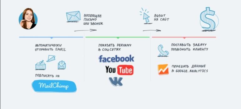 цифровая воронка