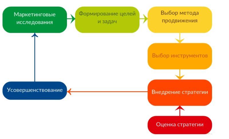 план продвижения