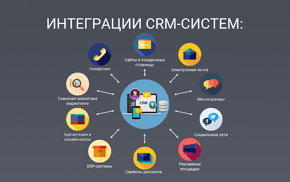 Интеграция CRM систем с сайтом