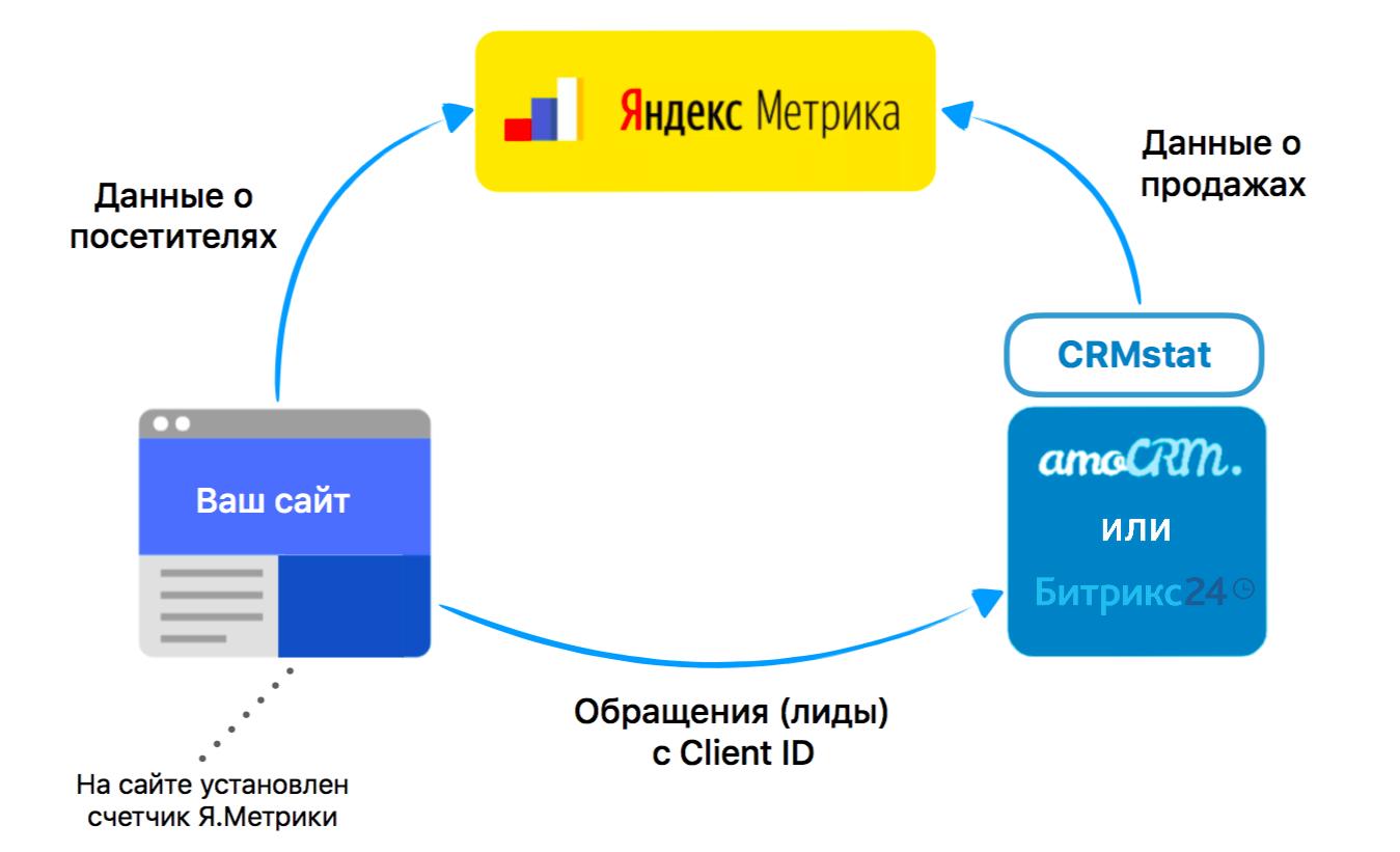 Яндекс Метрика и AmoCRM