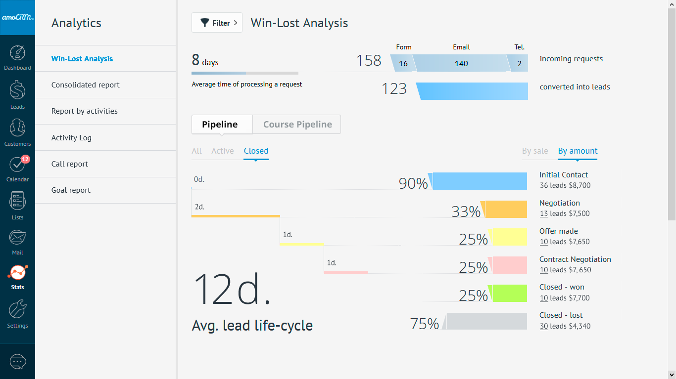 AmoCRM Analytics